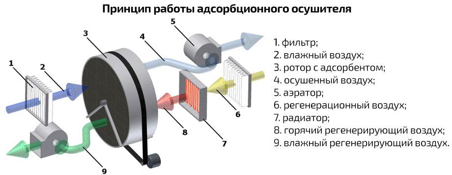 Принцип роботи адсорбційного осушувача Trotec