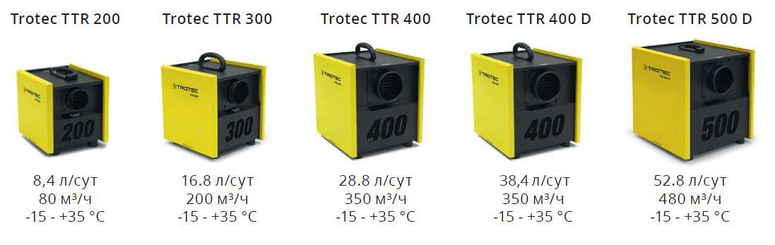 Серия адсорбционных осушителей Trotec TTR - характеристики